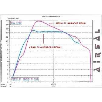 grafica-airsal-xmax-t6-par-motor
